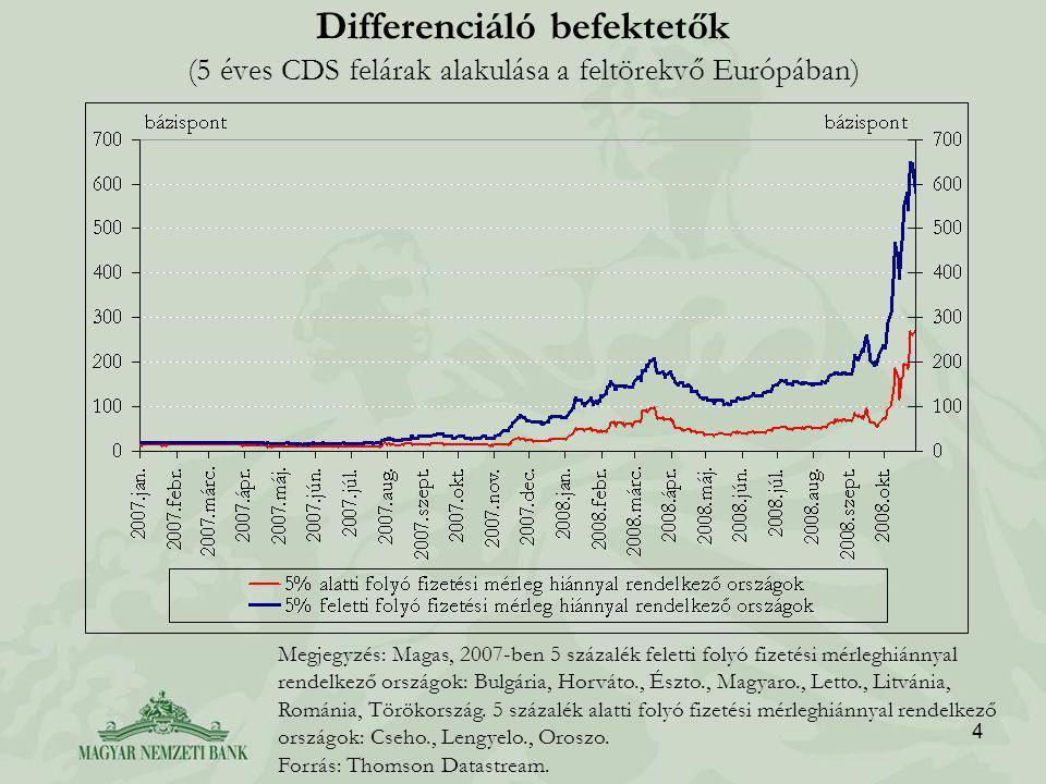 4 Differenciáló befektetők (5 éves CDS felárak alakulása a feltörekvő Európában) Megjegyzés: Magas, 2007-ben 5 százalék feletti folyó fizetési mérleghiánnyal rendelkező országok: Bulgária, Horváto., Észto., Magyaro., Letto., Litvánia, Románia, Törökország.