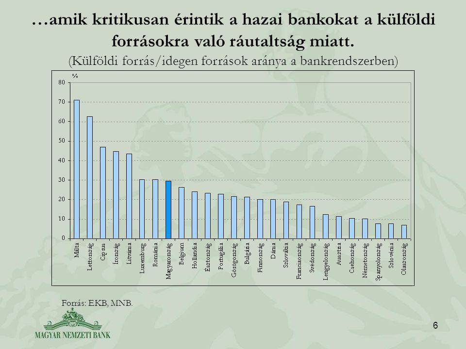 6 …amik kritikusan érintik a hazai bankokat a külföldi forrásokra való ráutaltság miatt.