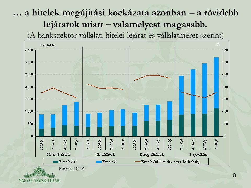 8 … a hitelek megújítási kockázata azonban – a rövidebb lejáratok miatt – valamelyest magasabb.