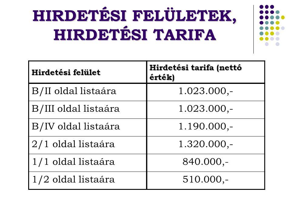 HIRDETÉSI FELÜLETEK, HIRDETÉSI TARIFA Hirdetési felület Hirdetési tarifa (nettó érték) B/II oldal listaára1.023.000,- B/III oldal listaára1.023.000,- B/IV oldal listaára1.190.000,- 2/1 oldal listaára1.320.000,- 1/1 oldal listaára840.000,- 1/2 oldal listaára510.000,-