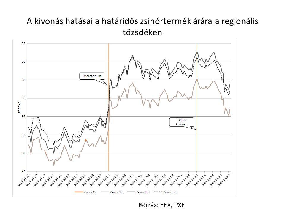 A kivonás hatásai a határidős zsinórtermék árára a regionális tőzsdéken Forrás: EEX, PXE 10
