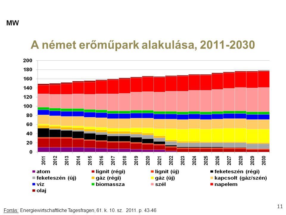 A német erőműpark alakulása, 2011-2030 11 Forrás: Energiewirtschaftliche Tagesfragen, 61.