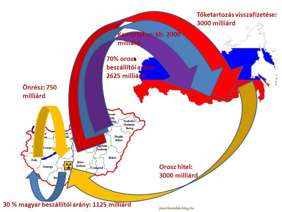Önrész: 750 milliárd Orosz hitel: 3000 milliárd 30 % magyar beszállítói arány: 1125 milliárd 70% orosz beszállítói arány: 2625 milliárd Kamatteher: kb.