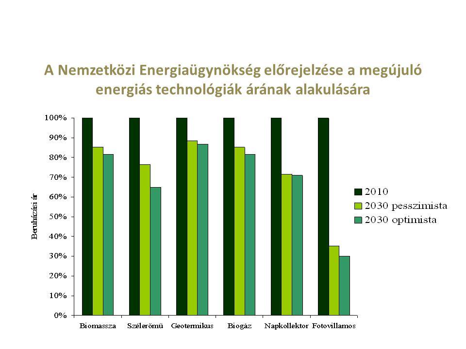 A Nemzetközi Energiaügynökség előrejelzése a megújuló energiás technológiák árának alakulására