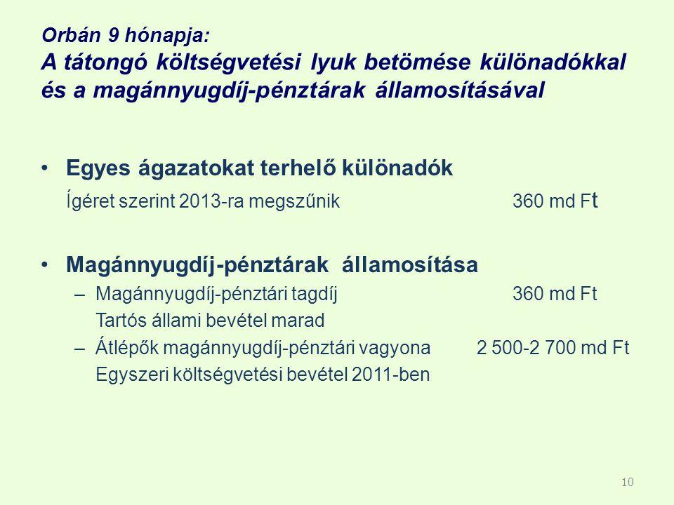 Orbán 9 hónapja: A tátongó költségvetési lyuk betömése különadókkal és a magánnyugdíj-pénztárak államosításával Egyes ágazatokat terhelő különadók Ígéret szerint 2013-ra megszűnik360 md F t Magánnyugdíj-pénztárak államosítása –Magánnyugdíj-pénztári tagdíj360 md Ft Tartós állami bevétel marad –Átlépők magánnyugdíj-pénztári vagyona 2 500-2 700 md Ft Egyszeri költségvetési bevétel 2011-ben 10