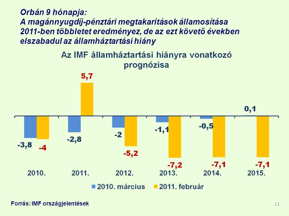 Orbán 9 hónapja: A magánnyugdíj-pénztári megtakarítások államosítása 2011-ben többletet eredményez, de az ezt követő években elszabadul az államháztartási hiány 11 Forrás: IMF országjelentések