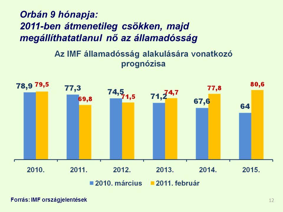 Orbán 9 hónapja: 2011-ben átmenetileg csökken, majd megállíthatatlanul nő az államadósság 12 Forrás: IMF országjelentések