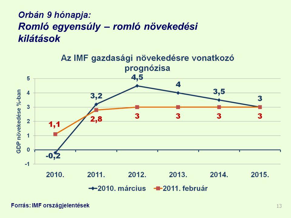 Orbán 9 hónapja: Romló egyensúly – romló növekedési kilátások 13 Forrás: IMF országjelentések