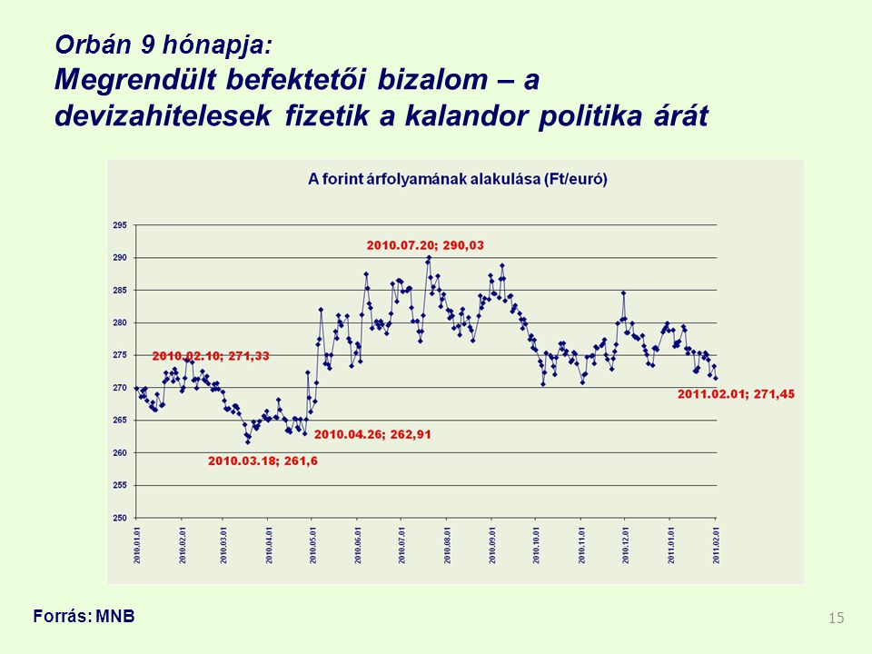 Orbán 9 hónapja: Megrendült befektetői bizalom – a devizahitelesek fizetik a kalandor politika árát 15 Forrás: MNB