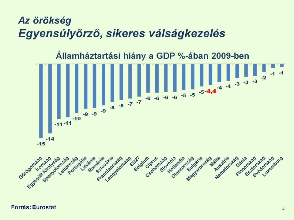 Az örökség Egyensúlyőrző, sikeres válságkezelés 2 Forrás: Eurostat