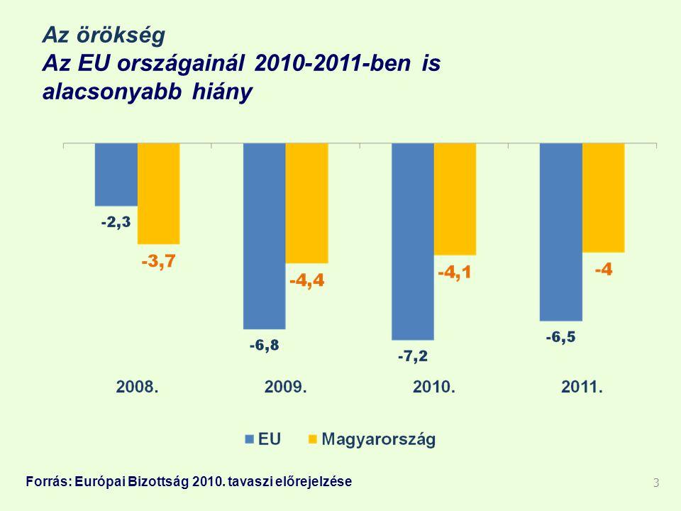 Az örökség Az EU országainál 2010-2011-ben is alacsonyabb hiány 3 Forrás: Európai Bizottság 2010.