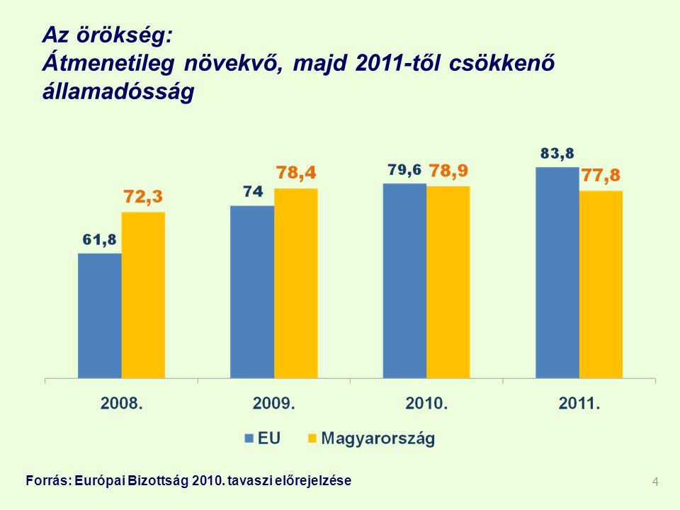 Az örökség: Átmenetileg növekvő, majd 2011-től csökkenő államadósság 4 Forrás: Európai Bizottság 2010.