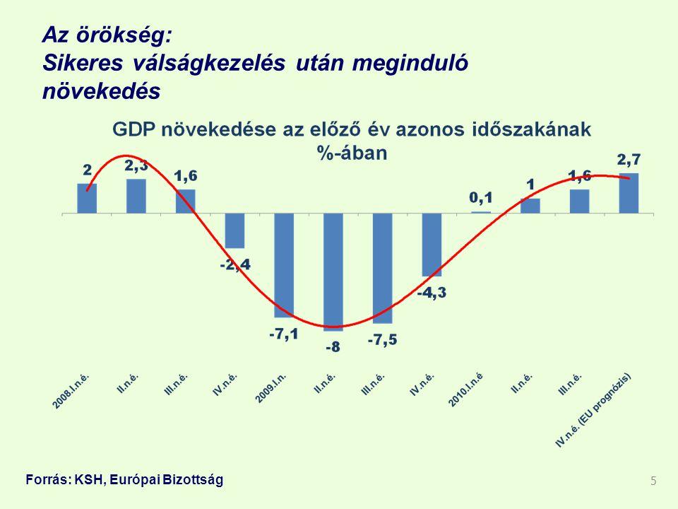 Az örökség: Sikeres válságkezelés után meginduló növekedés 5 Forrás: KSH, Európai Bizottság