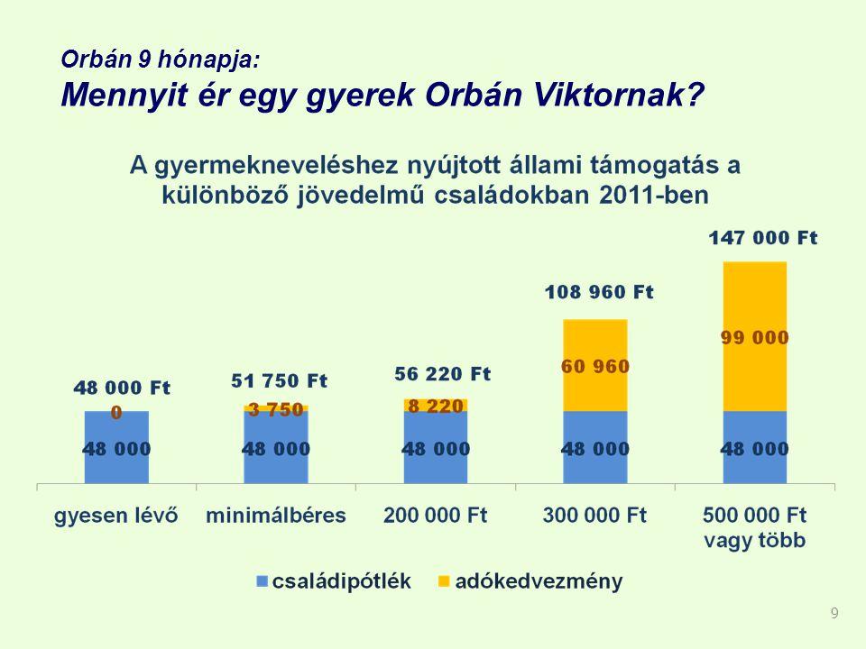 Orbán 9 hónapja: Mennyit ér egy gyerek Orbán Viktornak 9