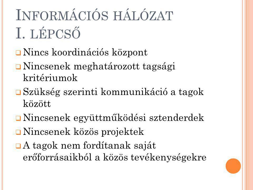 K OORDINÁCIÓS HÁLÓZAT II.