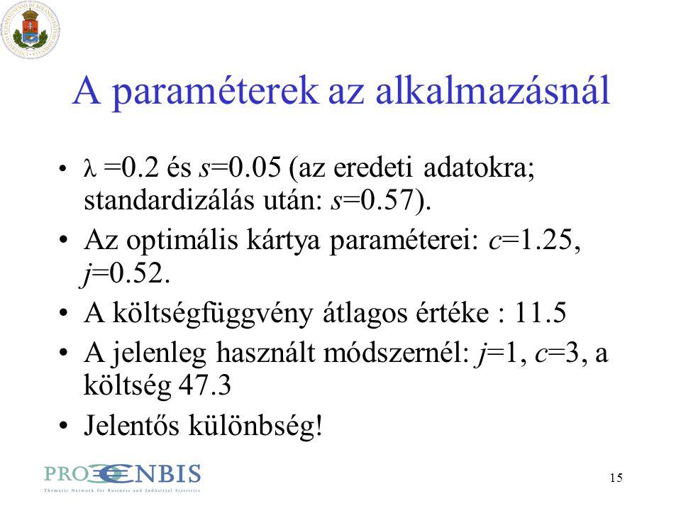 15 A paraméterek az alkalmazásnál λ =0.2 és s=0.05 (az eredeti adatokra; standardizálás után: s=0.57). Az optimális kártya paraméterei: c=1.25, j=0.52