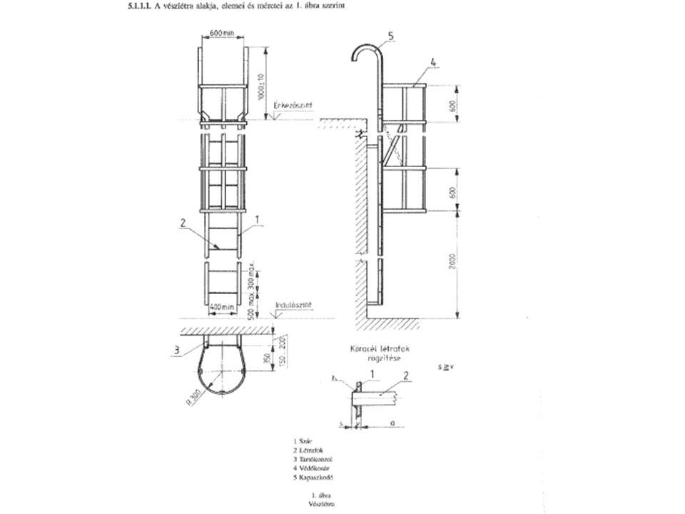 Korlát, mellvédfal Célja: a lábkicsúszás és leesés megakadályozása Gyalogos közlekedés céljára 1,0 m-nél hosszabb vízszintes vetületű lépcsőt, rámpát, lejtőt fogódzkodóval kell kialakítani.