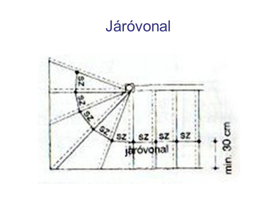 Gravitációs szellőző kürtő Kéményhez hasonló A helyiség használt levegőjének a tető fölé történő kiszellőztetésére Függőlegesen kell vezetni, legfeljebb 2 m vízszintes elhúzása lehet A szellőző kürtő a kéménytől legalább 0,25 m vastag tömör téglafallal kell elválasztani Egy szellőző kürtőbe csak azonos légszennyezettségű helyiség köthető Max 20 m 3 légtérfogatú helyiség szellőztethető