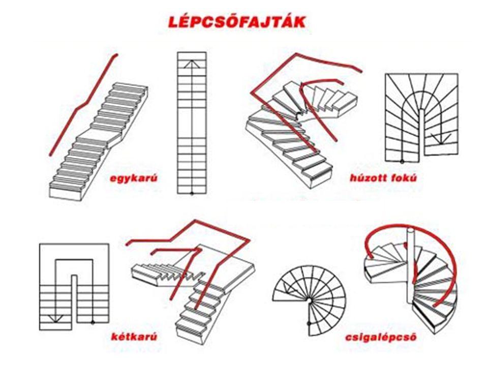 Lépcsőkar Lépcsőkar minimális szélessége: –Időszakos használatú lépcső: 0,60 m –Lakás, üdülőegység: 0,80 m - A többi esetben a szélességi méretet a becsült létszám alapján számítással kell meghatározni