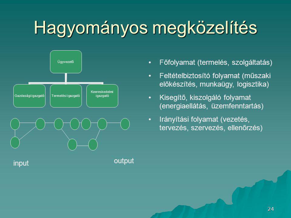 24 Hagyományos megközelítés Ügyvezető Gazdasági igazgató Termelési igazgató Keereskedelmi igazgató Főfolyamat (termelés, szolgáltatás) Feltételbiztosító folyamat (műszaki előkészítés, munkaügy, logisztika) Kisegítő, kiszolgáló folyamat (energiaellátás, üzemfenntartás) Irányítási folyamat (vezetés, tervezés, szervezés, ellenőrzés) input output