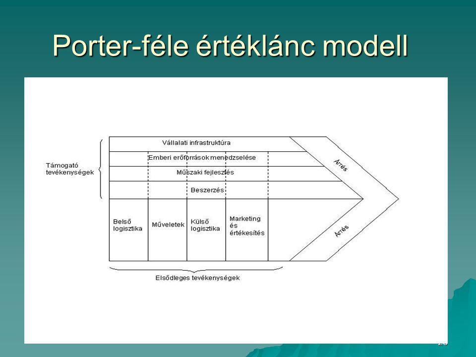 26 Porter-féle értéklánc modell