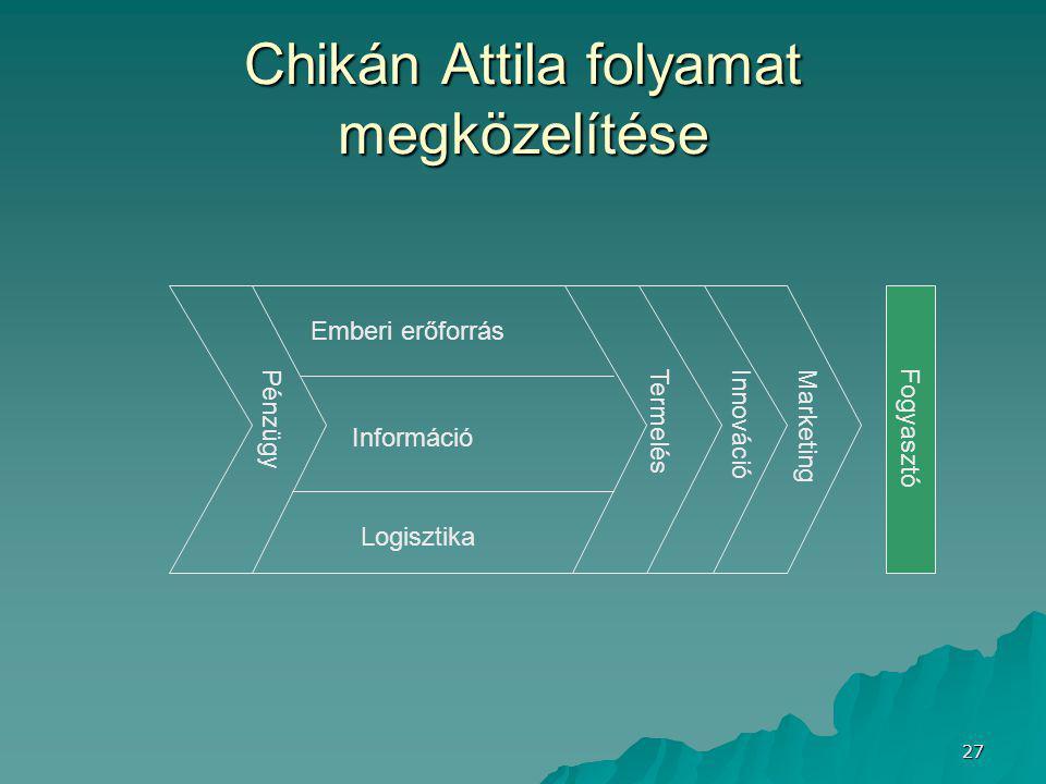 27 Chikán Attila folyamat megközelítése Pénzügy Termelés InnovációMarketing Emberi erőforrás Információ Logisztika Fogyasztó