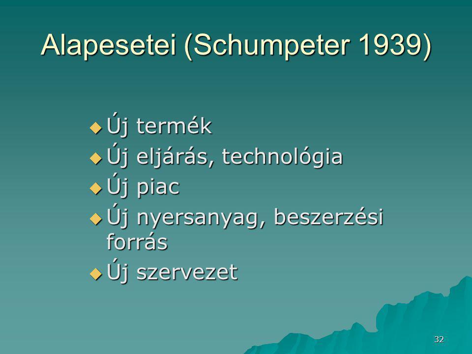 32 Alapesetei (Schumpeter 1939)  Új termék  Új eljárás, technológia  Új piac  Új nyersanyag, beszerzési forrás  Új szervezet