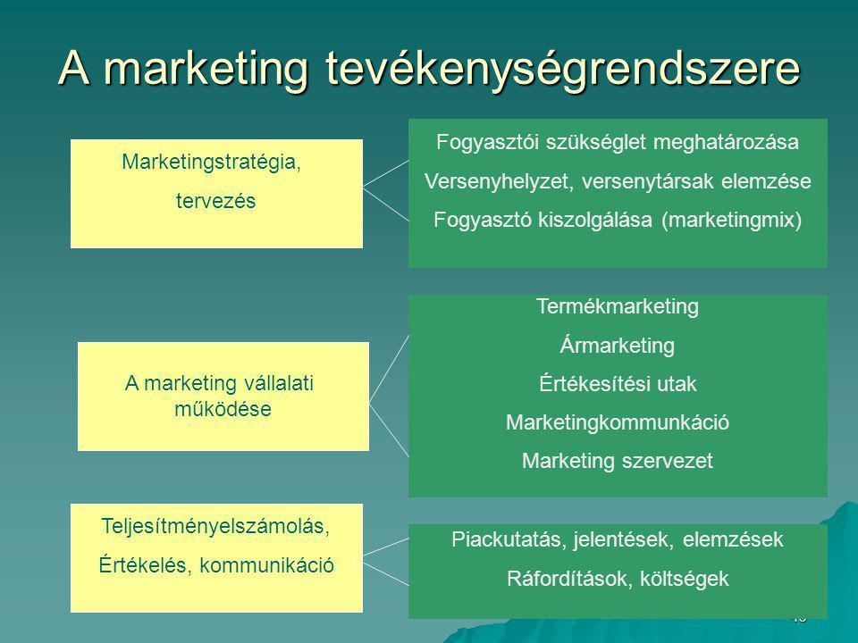 40 A marketing tevékenységrendszere Fogyasztói szükséglet meghatározása Versenyhelyzet, versenytársak elemzése Fogyasztó kiszolgálása (marketingmix) Marketingstratégia, tervezés A marketing vállalati működése Teljesítményelszámolás, Értékelés, kommunikáció Termékmarketing Ármarketing Értékesítési utak Marketingkommunkáció Marketing szervezet Piackutatás, jelentések, elemzések Ráfordítások, költségek