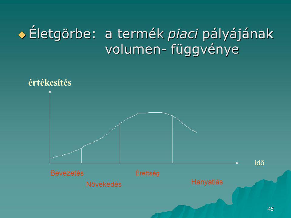 45  Életgörbe: a termék piaci pályájának volumen- függvénye Bevezetés Növekedés Érettség Hanyatlás idő értékesítés