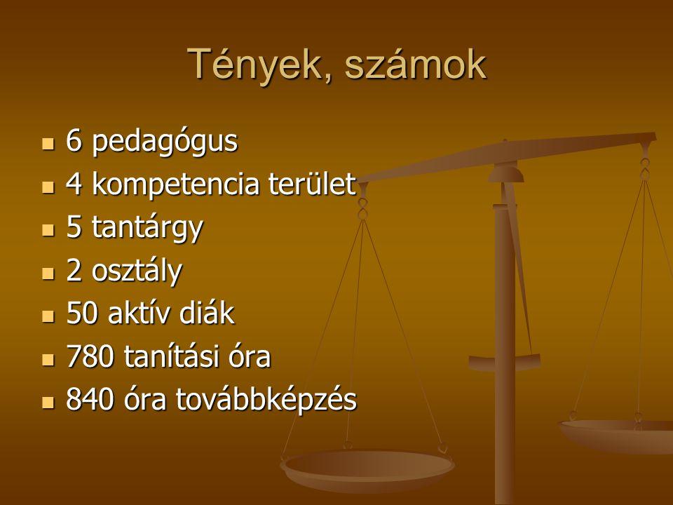 Tények, számok 6 pedagógus 6 pedagógus 4 kompetencia terület 4 kompetencia terület 5 tantárgy 5 tantárgy 2 osztály 2 osztály 50 aktív diák 50 aktív di