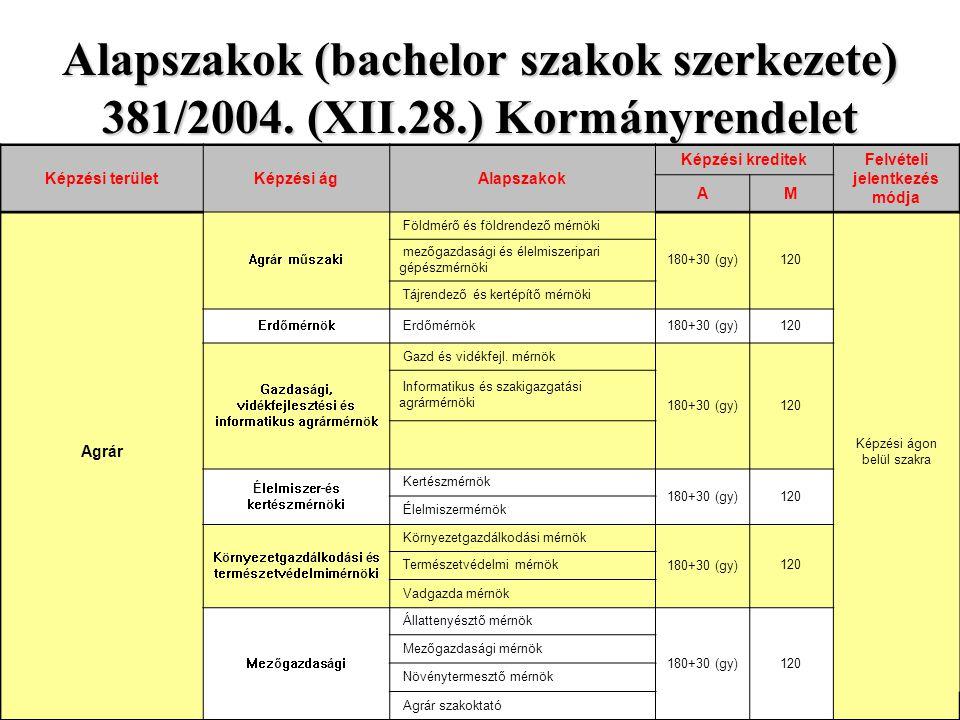 Alapszakok (bachelor szakok szerkezete) 381/2004.