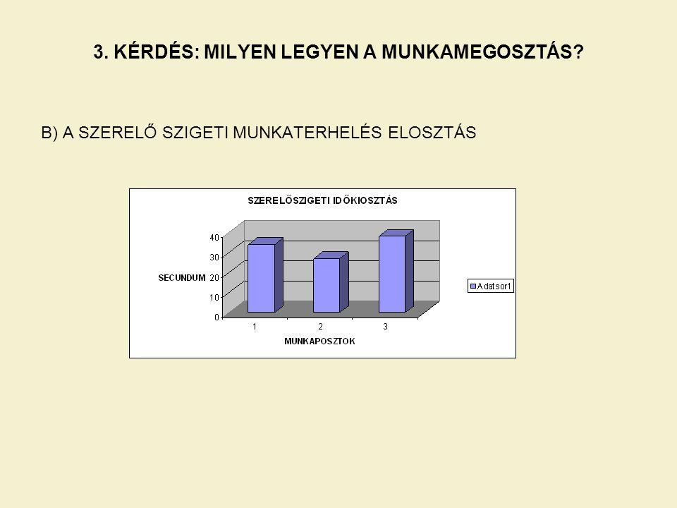 3. KÉRDÉS: MILYEN LEGYEN A MUNKAMEGOSZTÁS? B) A SZERELŐ SZIGETI MUNKATERHELÉS ELOSZTÁS