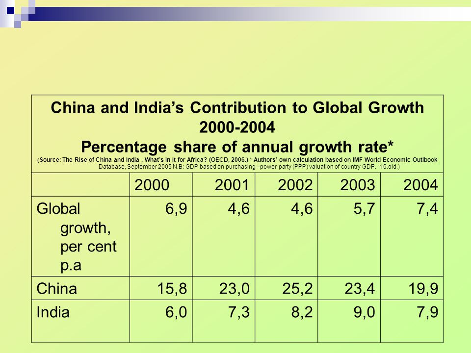 China and India's Contribution to Global Growth 2000-2004 Percentage share of annual growth rate* ( Source: The Rise of China and India. What's in it