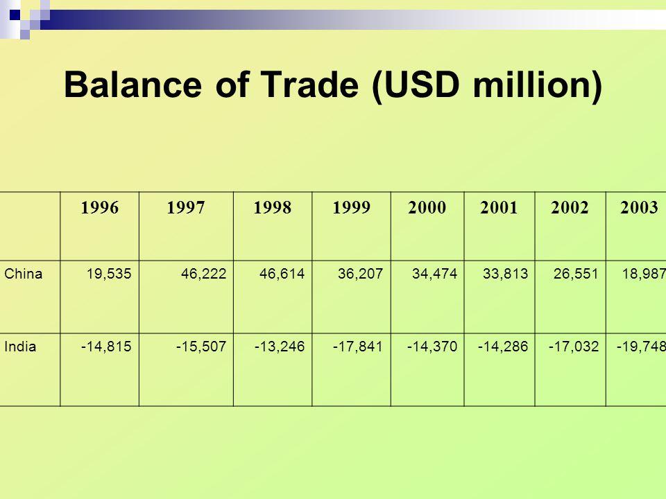 Balance of Trade (USD million) 19961997199819992000200120022003 China19,53546,22246,61436,20734,47433,81326,55118,987 India-14,815-15,507-13,246-17,841-14,370-14,286-17,032-19,748