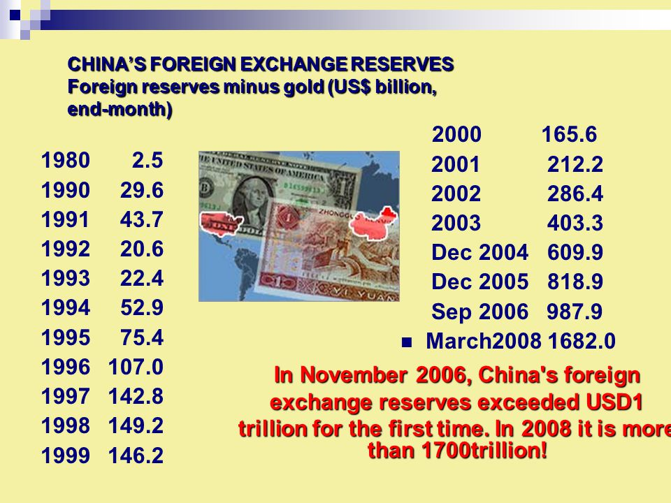 CHINA'S FOREIGN EXCHANGE RESERVES Foreign reserves minus gold (US$ billion, end-month) 1980 2.5 1990 29.6 1991 43.7 1992 20.6 1993 22.4 1994 52.9 1995 75.4 1996107.0 1997142.8 1998149.2 1999146.2 2000 165.6 2001 212.2 2002 286.4 2003 403.3 Dec 2004 609.9 Dec 2005 818.9 Sep 2006 987.9 March2008 1682.0 In November 2006, China s foreign exchange reserves exceeded USD1 trillion for the first time.
