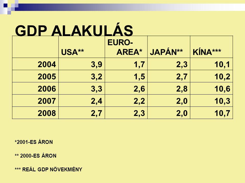GDP ALAKULÁS USA** EURO- AREA*JAPÁN**KÍNA*** 20043,91,72,310,1 20053,21,52,710,2 20063,32,62,810,6 20072,42,22,010,3 20082,72,32,010,7 *2001-ES ÁRON ** 2000-ES ÁRON *** REÁL GDP NÖVEKMÉNY