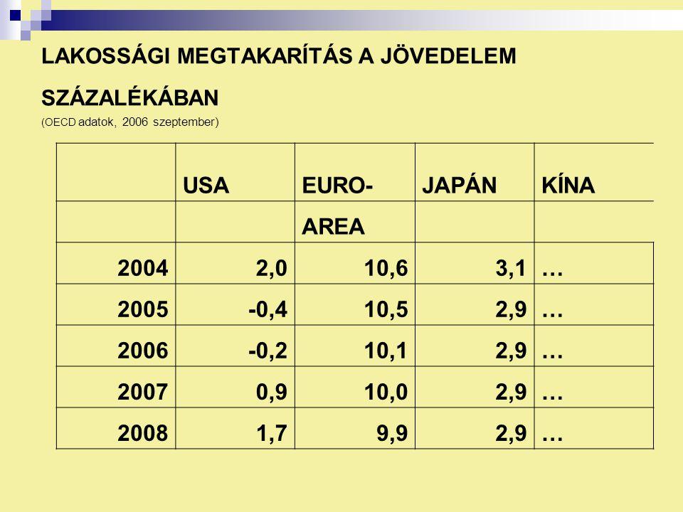 LAKOSSÁGI MEGTAKARÍTÁS A JÖVEDELEM SZÁZALÉKÁBAN (OECD adatok, 2006 szeptember) USAEURO-JAPÁNKÍNA AREA 20042,010,63,1… 2005-0,410,52,9… 2006-0,210,12,9… 20070,910,02,9… 20081,79,92,9…