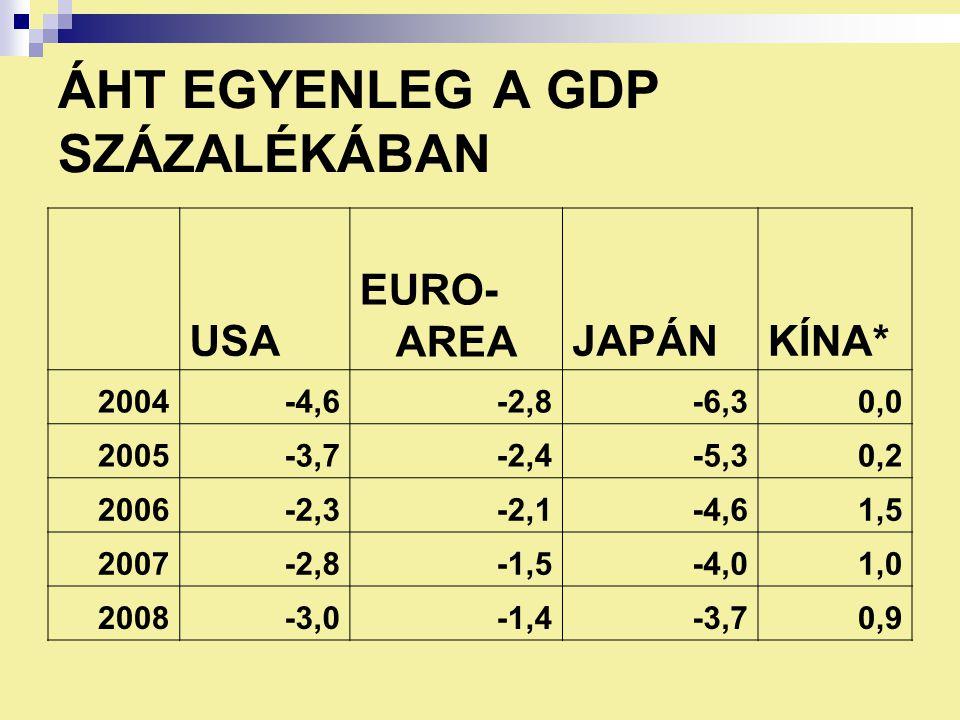 ÁHT EGYENLEG A GDP SZÁZALÉKÁBAN USA EURO- AREAJAPÁNKÍNA* 2004-4,6-2,8-6,30,0 2005-3,7-2,4-5,30,2 2006-2,3-2,1-4,61,5 2007-2,8-1,5-4,01,0 2008-3,0-1,4-