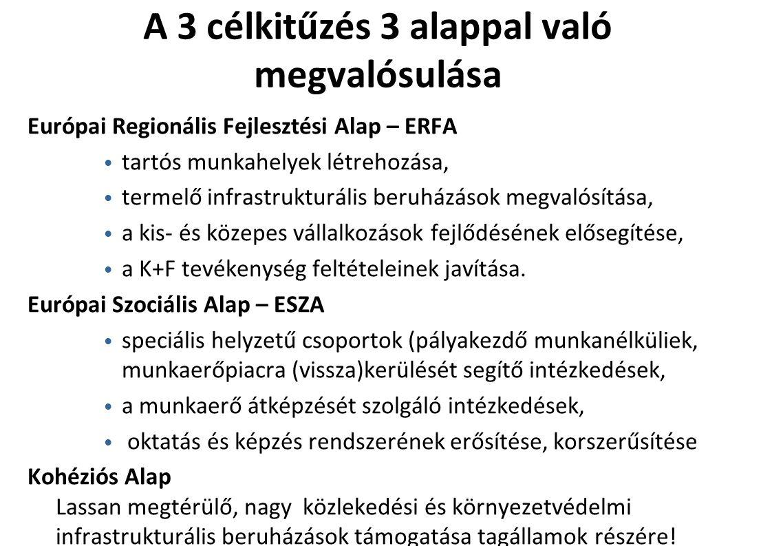 A 3 célkitűzés 3 alappal való megvalósulása Európai Regionális Fejlesztési Alap – ERFA tartós munkahelyek létrehozása, termelő infrastrukturális beruházások megvalósítása, a kis- és közepes vállalkozások fejlődésének elősegítése, a K+F tevékenység feltételeinek javítása.