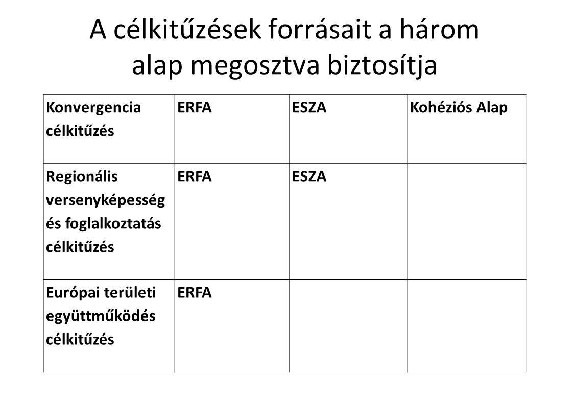 A célkitűzések forrásait a három alap megosztva biztosítja Konvergencia célkitűzés ERFA ESZA Kohéziós Alap Regionális versenyképesség és foglalkoztatás célkitűzés ERFA ESZA Európai területi együttműködés célkitűzés ERFA