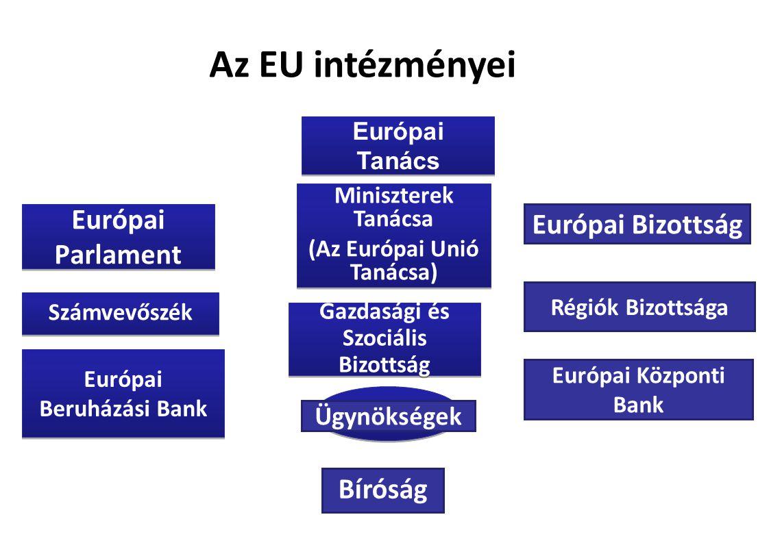 Európai Parlament Az EU intézményei Bíróság Számvevőszék Gazdasági és Szociális Bizottság Régiók Bizottsága Miniszterek Tanácsa (Az Európai Unió Tanácsa) Miniszterek Tanácsa (Az Európai Unió Tanácsa) Európai Bizottság Európai Beruházási Bank Európai Központi Bank Ügynökségek Európai Tanács