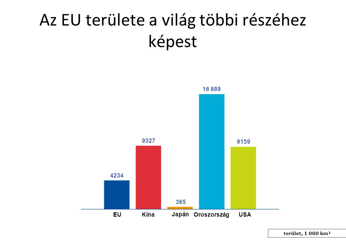 Milyen gazdag az EU a világ többi részéhez képest.