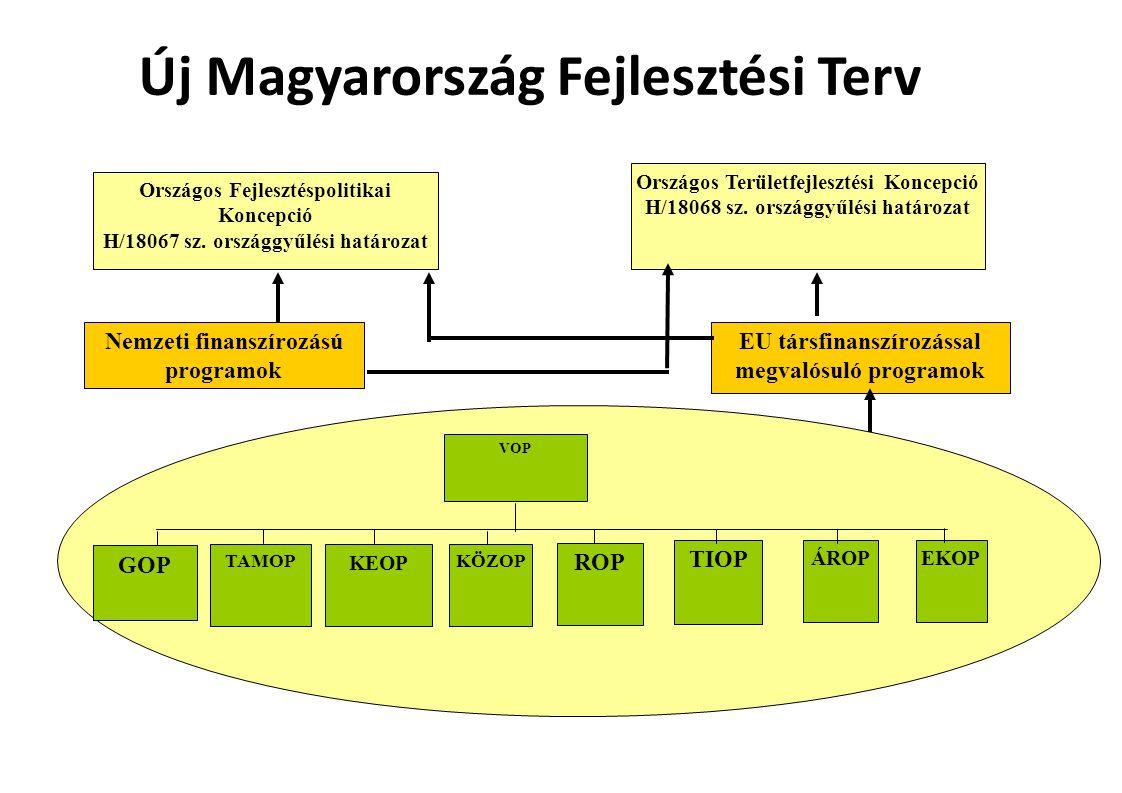 Országos Területfejlesztési Koncepció H/18068 sz.