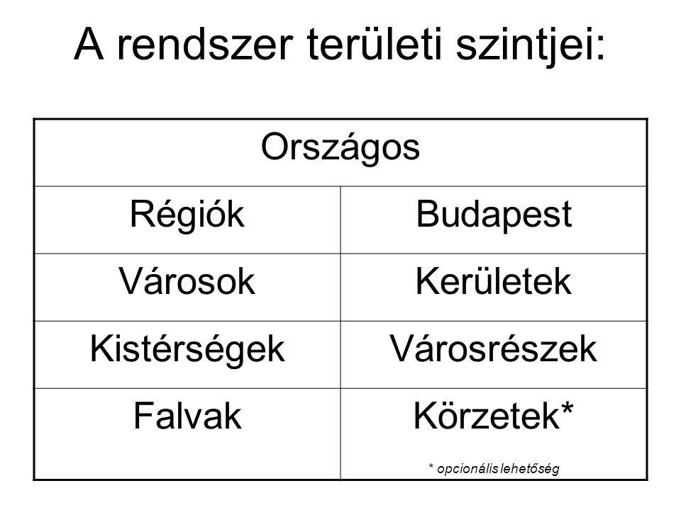 A rendszer területi szintjei: Országos RégiókBudapest VárosokKerületek KistérségekVárosrészek FalvakKörzetek* * opcionális lehetőség
