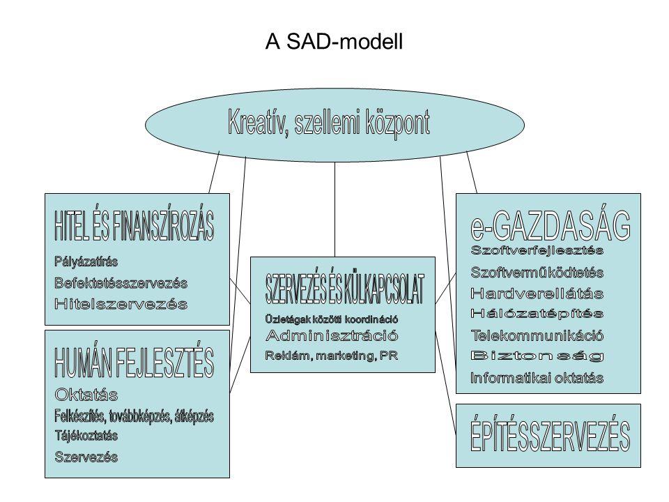 A SAD-modell