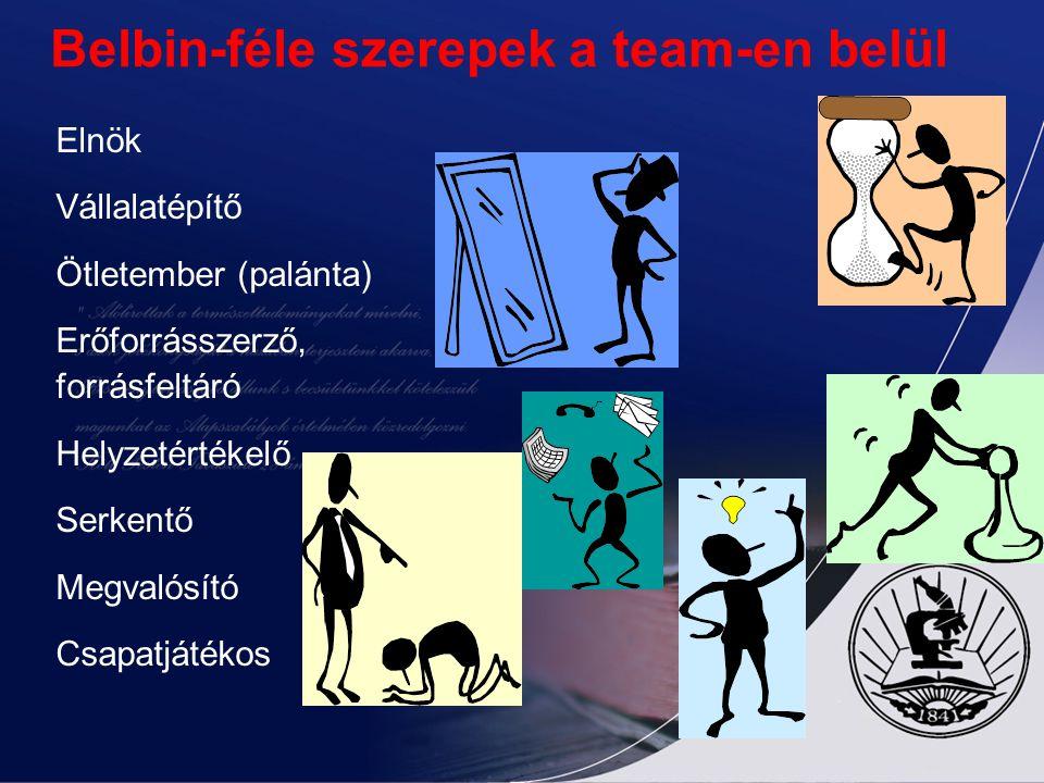 Belbin-féle szerepek a team-en belül Elnök Vállalatépítő Ötletember (palánta) Erőforrásszerző, forrásfeltáró Helyzetértékelő Serkentő Megvalósító Csap