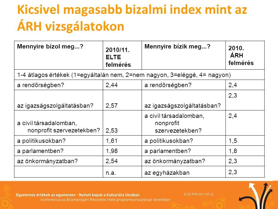 Kicsivel magasabb bizalmi index mint az ÁRH vizsgálatokon Mennyire bízol meg....
