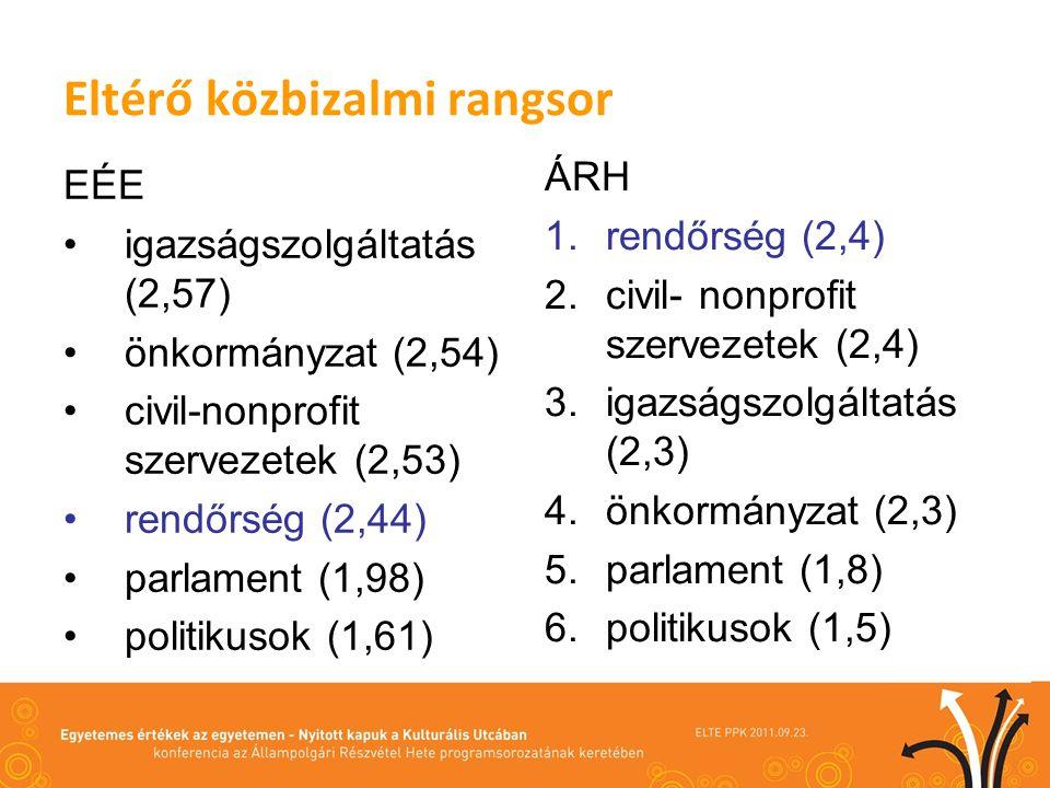 Eltérő közbizalmi rangsor EÉE igazságszolgáltatás (2,57) önkormányzat (2,54) civil-nonprofit szervezetek (2,53) rendőrség (2,44) parlament (1,98) politikusok (1,61) ÁRH 1.rendőrség (2,4) 2.civil- nonprofit szervezetek (2,4) 3.igazságszolgáltatás (2,3) 4.önkormányzat (2,3) 5.parlament (1,8) 6.politikusok (1,5)