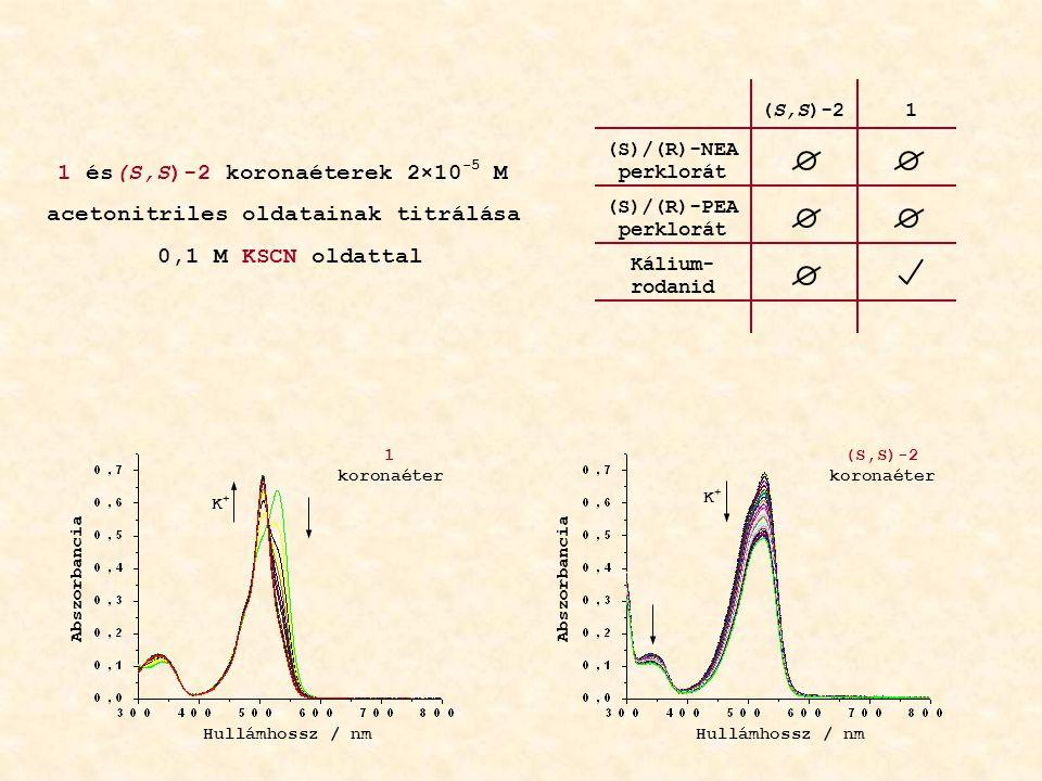 1 és(S,S)-2 koronaéterek 2×10 -5 M acetonitriles oldatainak titrálása 0,1 M KSCN oldattal Hullámhossz / nm Abszorbancia K+K+ K+K+ 1 koronaéter (S,S)-2 koronaéter (S)/(R)-NEA perklorát (S)/(R)-PEA perklorát (S,S)-21 Kálium- rodanid Abszorbancia Hullámhossz / nm