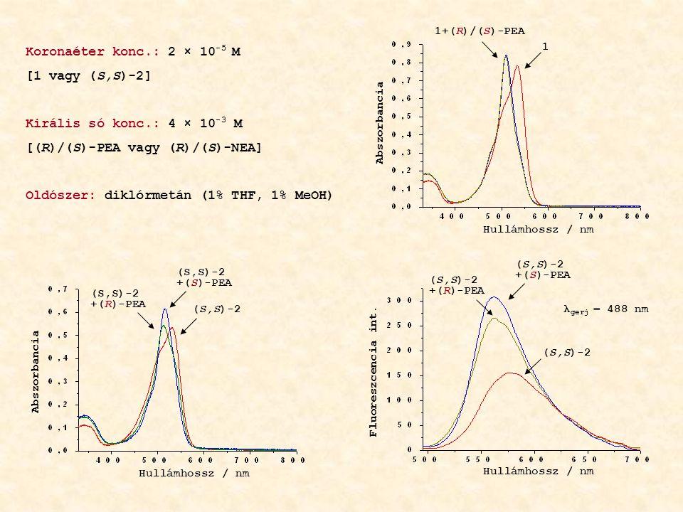 (S,S)-2 +(S)-PEA (S,S)-2 +(R)-PEA Abszorbancia Hullámhossz / nm 1 1+(R)/(S)-PEA Hullámhossz / nm Abszorbancia Koronaéter konc.: 2 × 10 -5 M [1 vagy (S,S)-2] Királis só konc.: 4 × 10 -3 M [(R)/(S)-PEA vagy (R)/(S)-NEA] Oldószer: diklórmetán (1% THF, 1% MeOH) Hullámhossz / nm Fluoreszcencia int.
